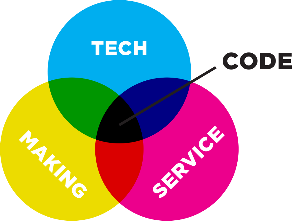 Tech + Making + Service = Code